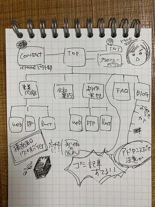 手書きでメモ帳に書かれたWebサイト構成図(サイトマップ))