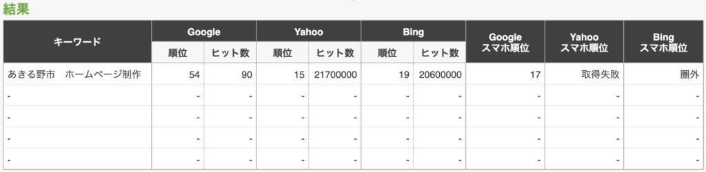 あきる野市 ホームページ制作で検索した場合の検索順位