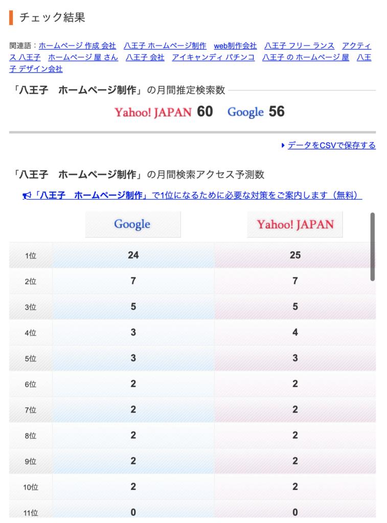 八王子 ホームページ制作で検索した場合の月間検索ボリューム